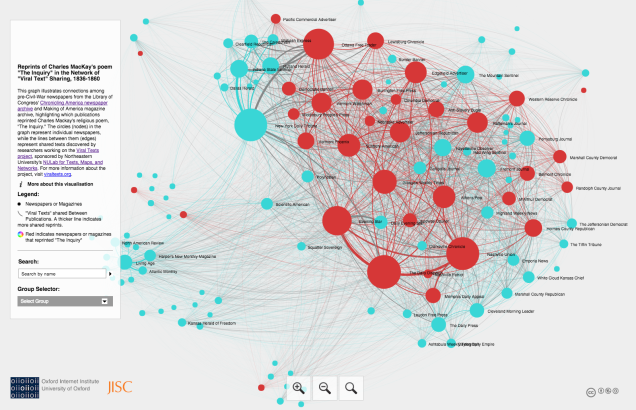 A visualization of the networks that exist between newspapers based on how the poem